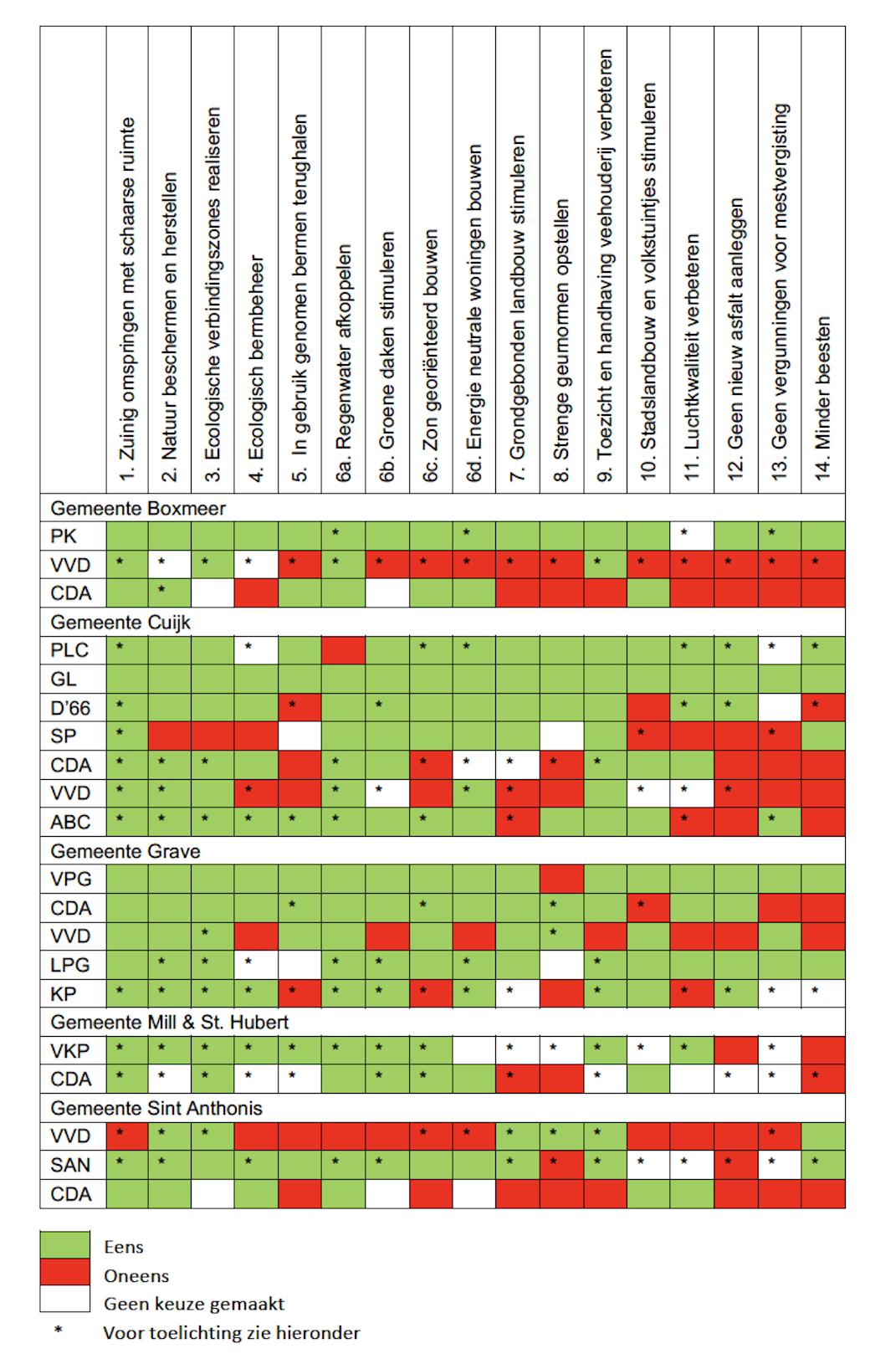 Tabel gemeenteraadsverkiezingen